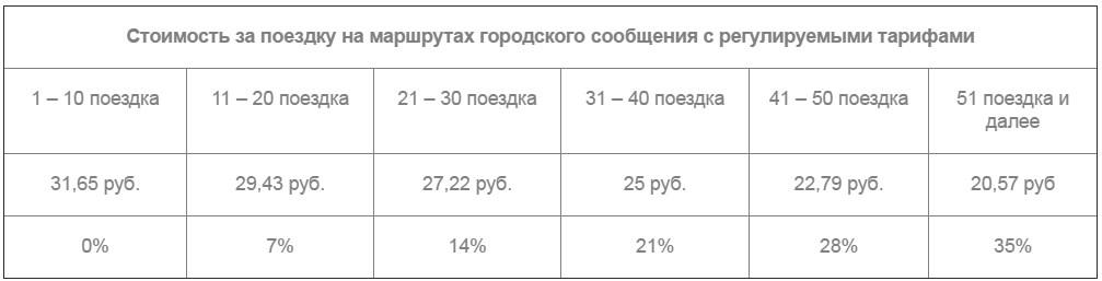 Стоимость проезда по совмещенной карте Стрелка и Тройка